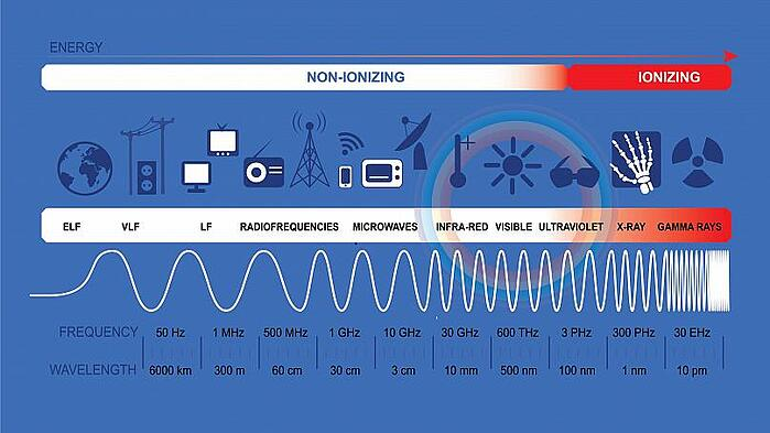 5G non ionising waves
