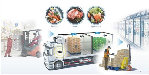5g food supply chain