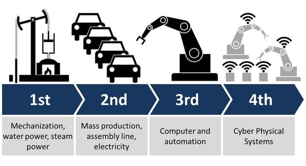 5g fourth industrial revolution