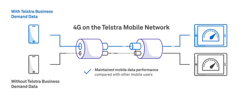 Business Demand Data Telstra