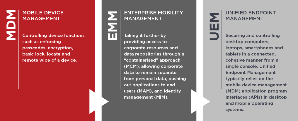 The evolution from MDM to EMM to UEM