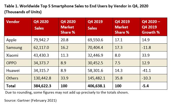 Gartner Q4, 2020 smartphone sales