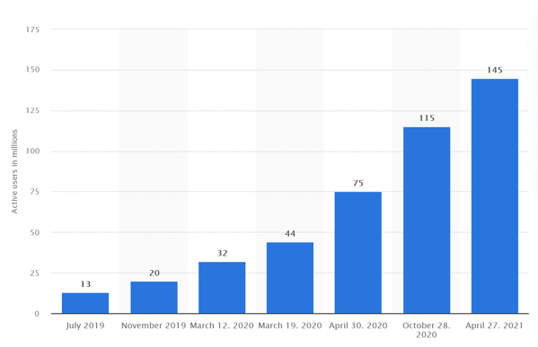 Microsoft Teams useage Statistica