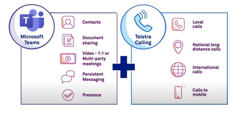 Microsoft teams + Telstra Calling