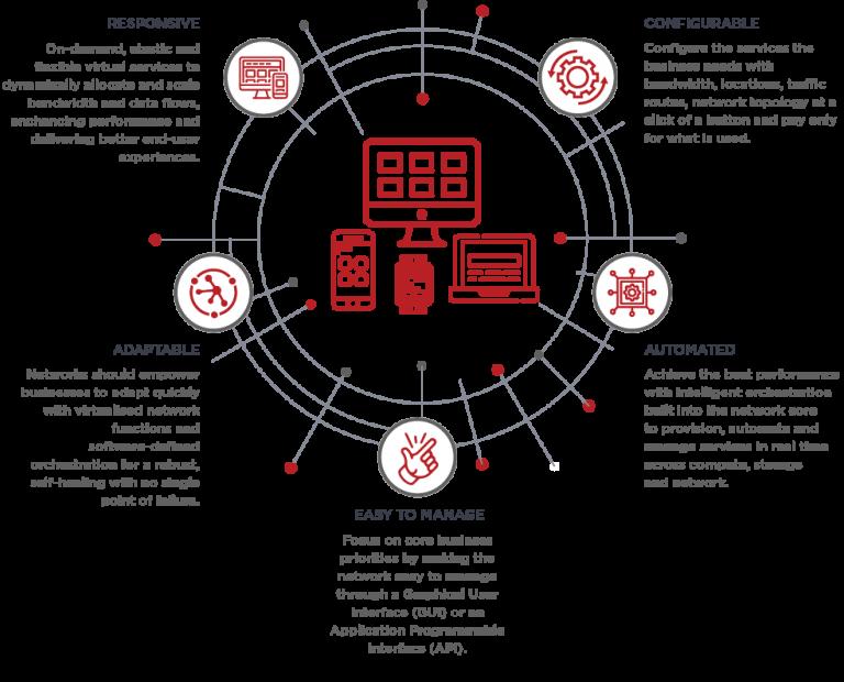 Telstra Programmable Network