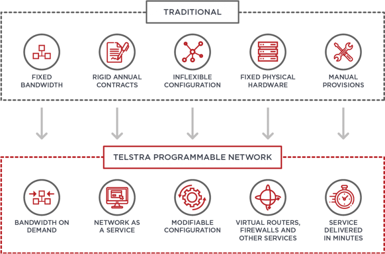 Telstra Programmable Network by MobileCorp