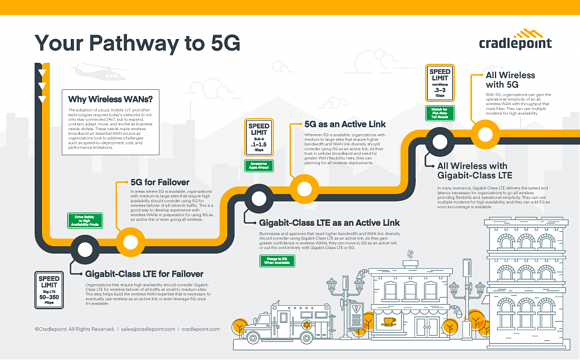 Cradlepoint and 5G for Business