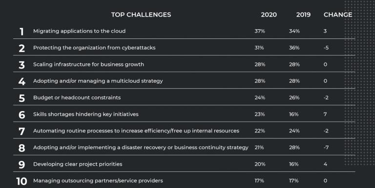 Gartner: Top 10 network challenges for 2020