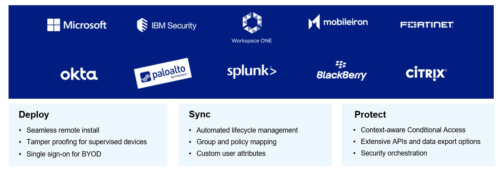 Telstra Enterprise Mobile Protect - integration