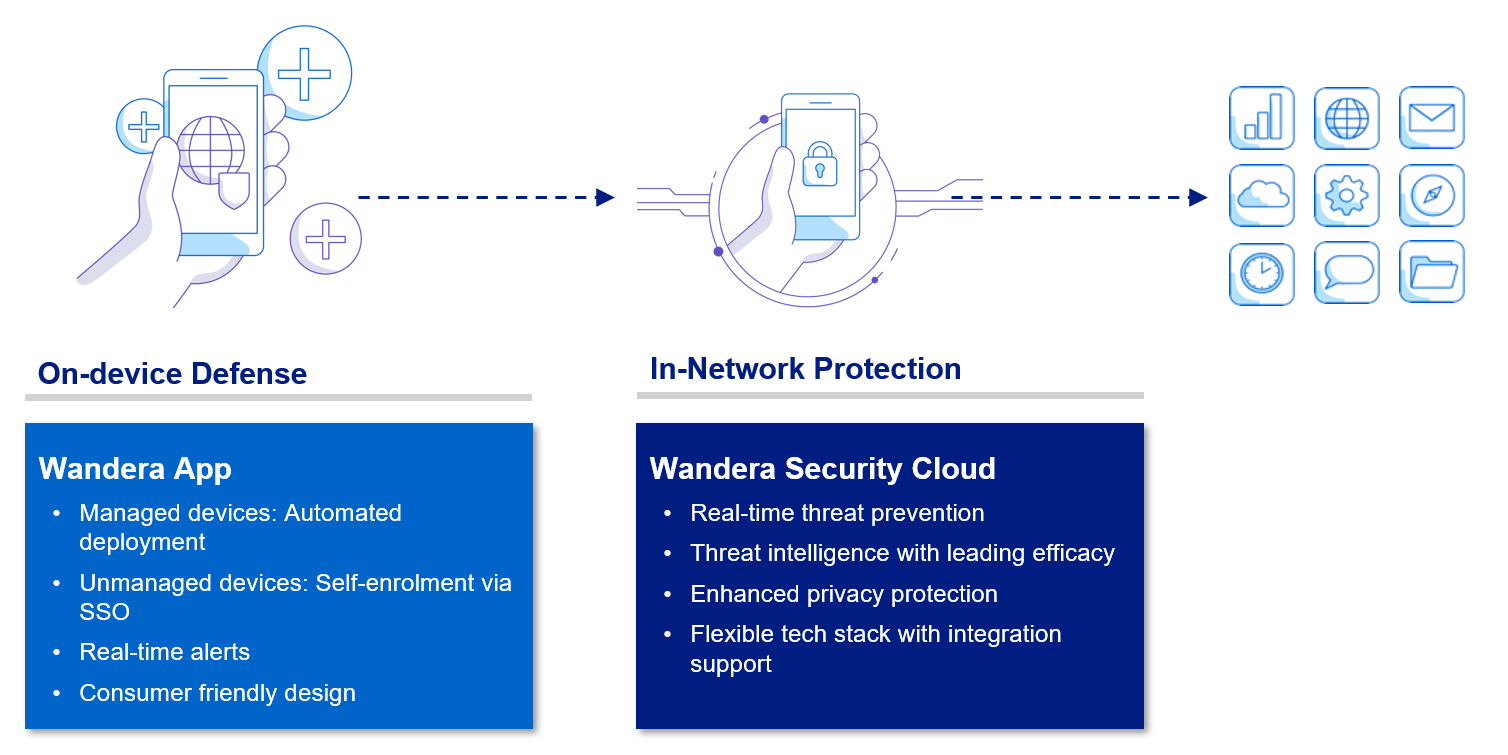 Telstra Enterprise Mobile Protect - security layers
