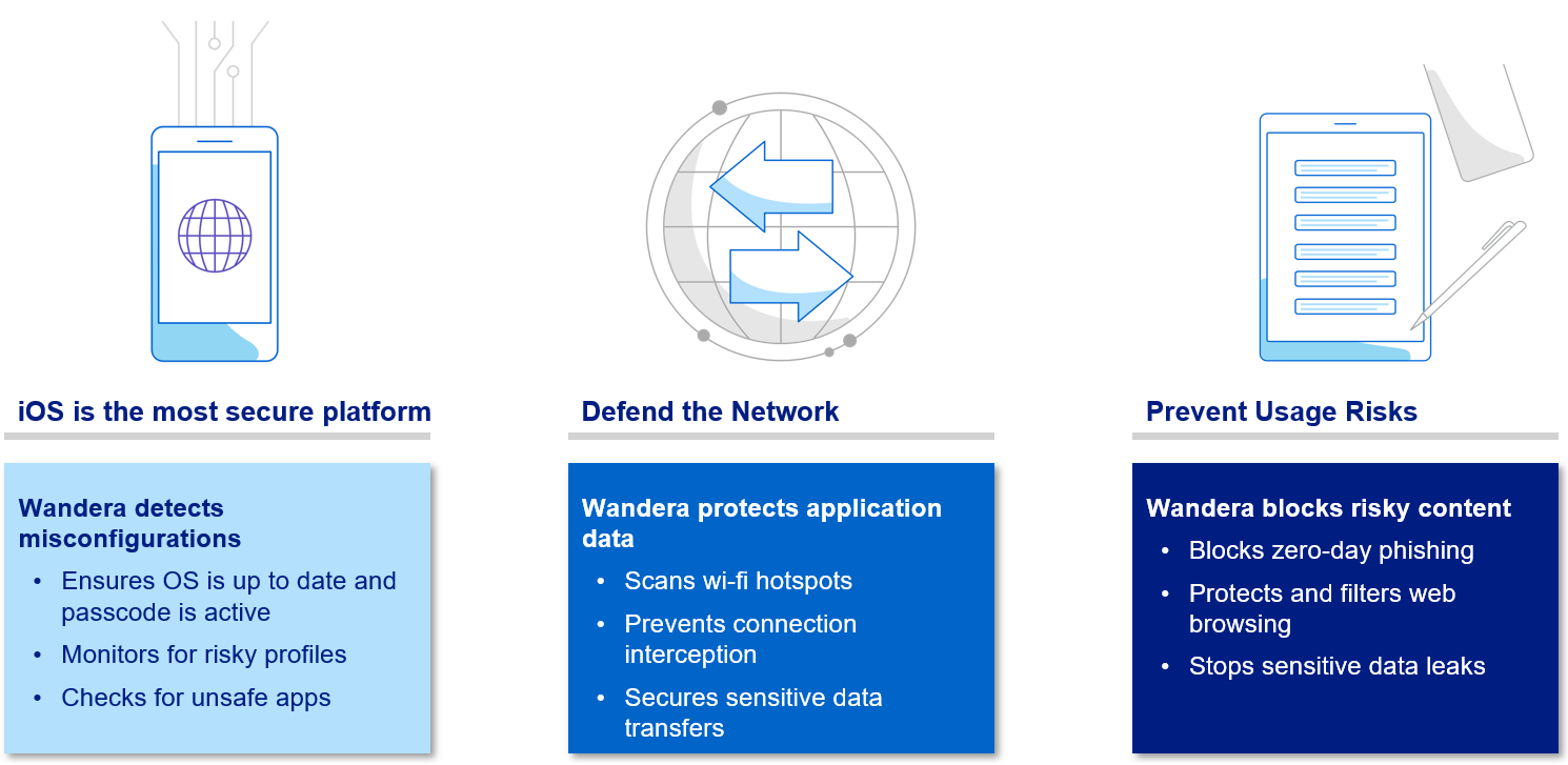 Telstra Enterprise Mobile Protect - what is