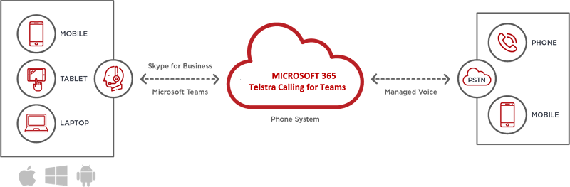Telstra calling for Teams