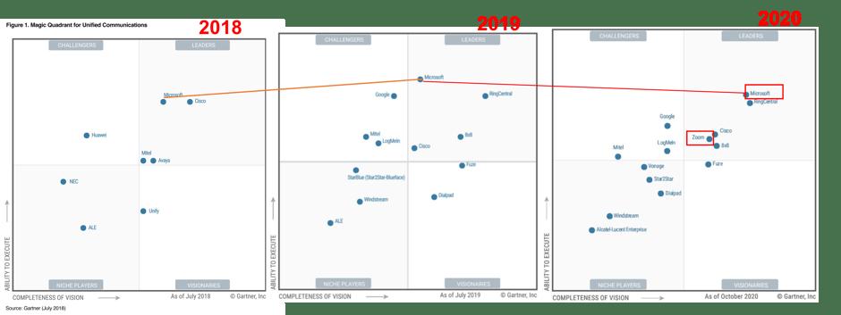 UCaas 2018-2020 Gartner Magic Quadrant