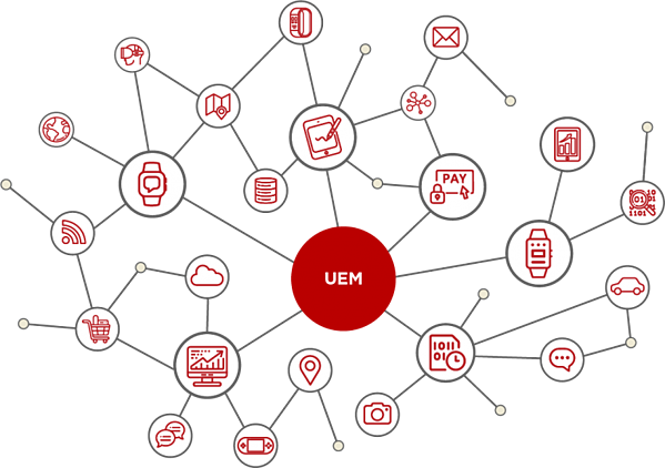 UEM Endpoint management