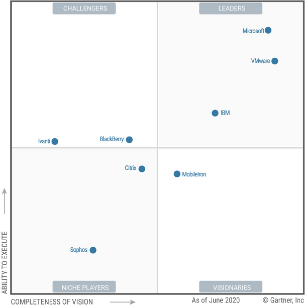 UEM Gartner magic quadrant 2020