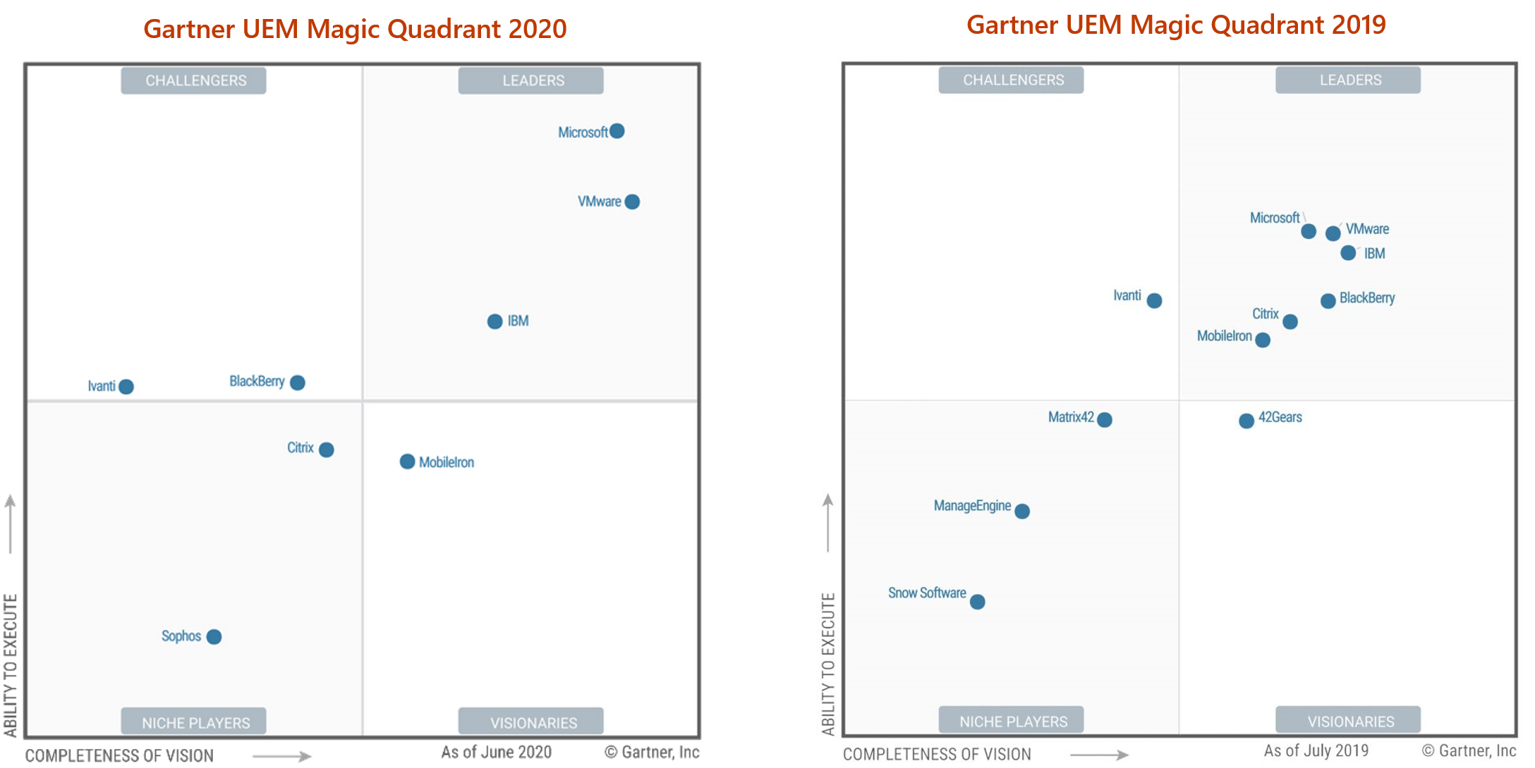 UEM Magic Quadrant 2020 v 2019