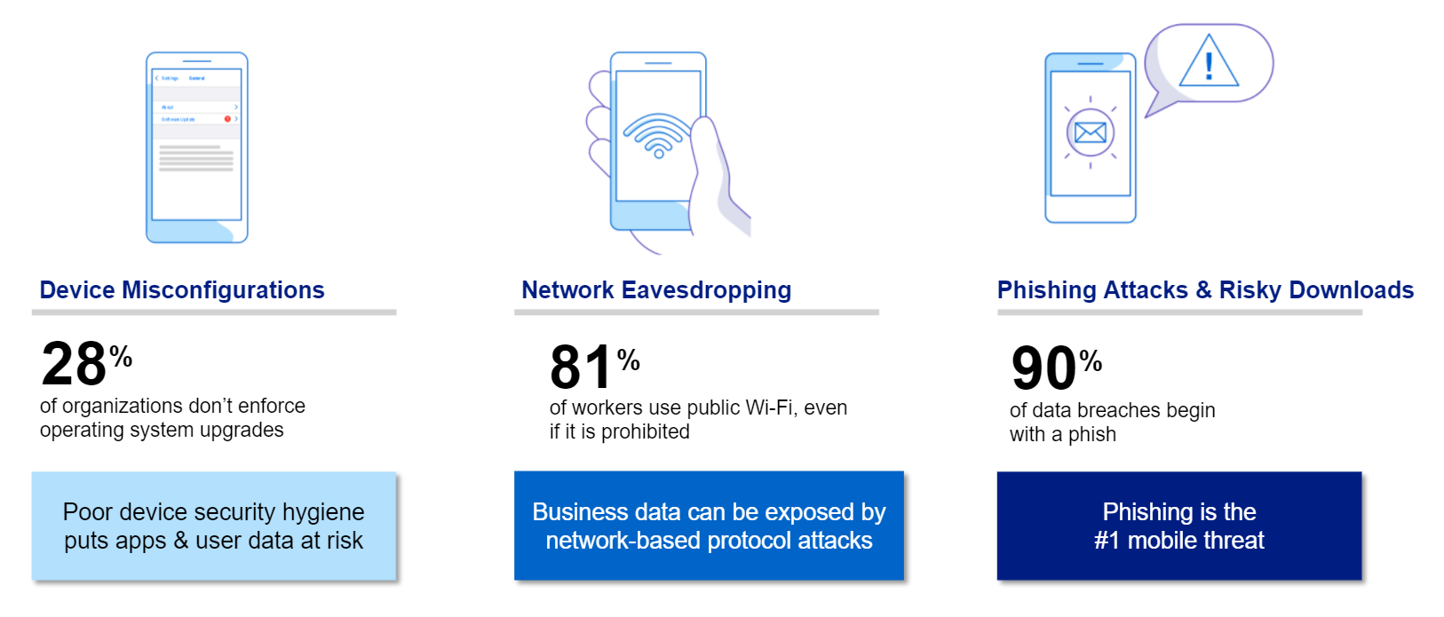 Wandera - Endpoint security risks stats