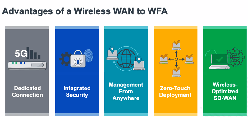 advantages of wireless wan over fixed