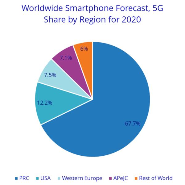all smartphone shipments IDC 2020 by region