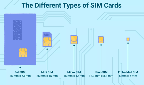 history of sim cards