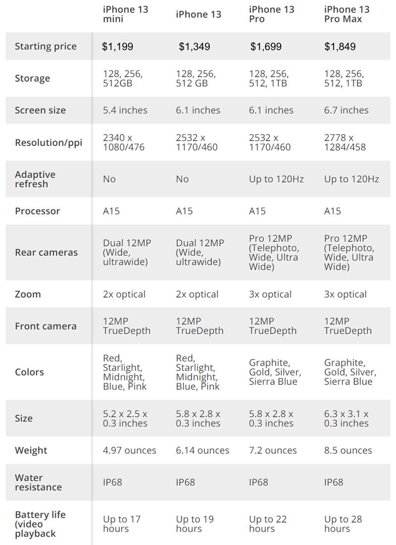 iPhone 13 series specifications Australia 800px