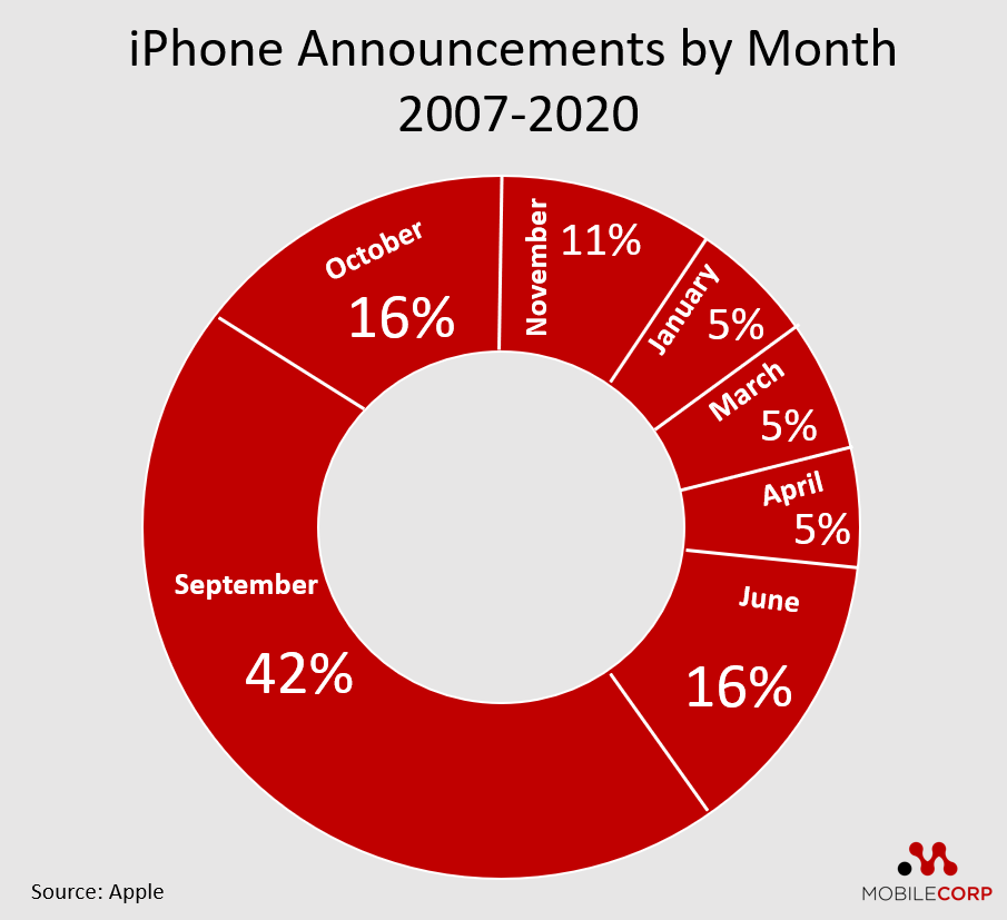 iPhone announcements by month