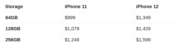 iphone 11 v iphone 12 price