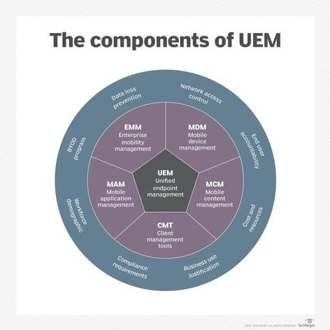 mobile_computing-components_of_emm_desktop
