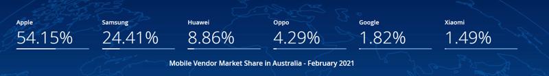 smartphone market share Australia February 2021