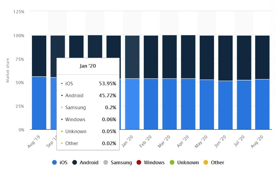 smartphone market share august 2020