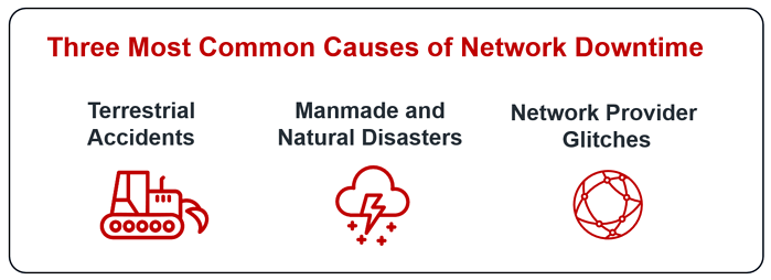 three most common causes of network downtime