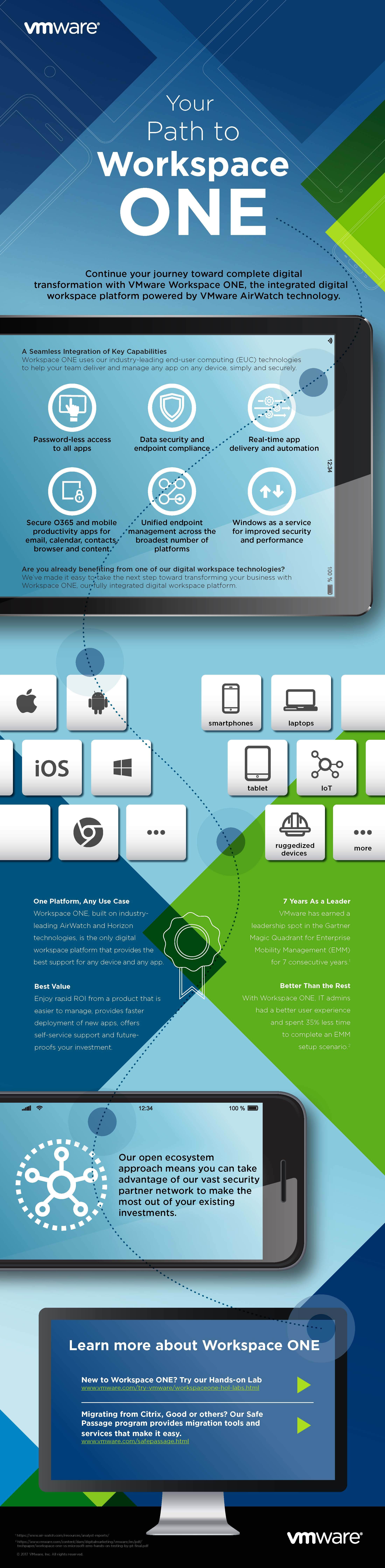 vmware-workspace-one-Infographic