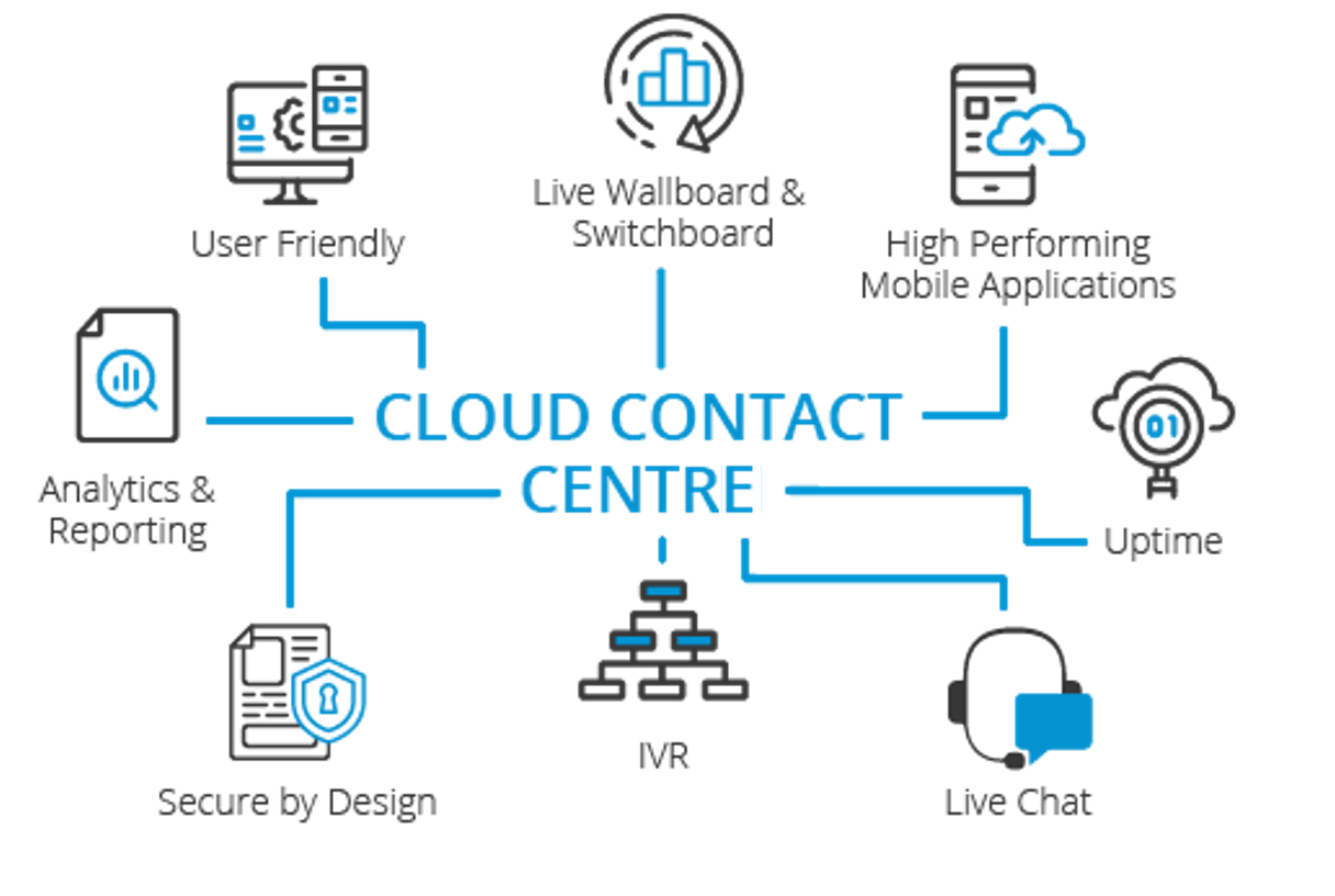 Genesys cloud contact centre