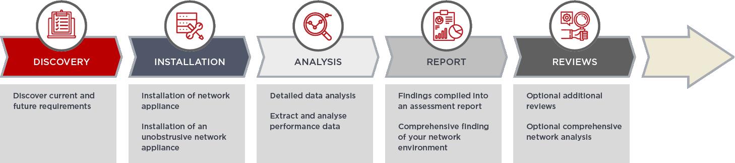 Telstra-network-assessment