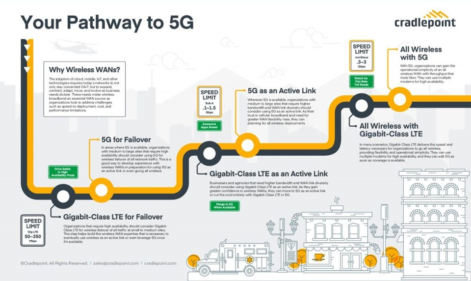 The Pathway to 5G is wireless WAN