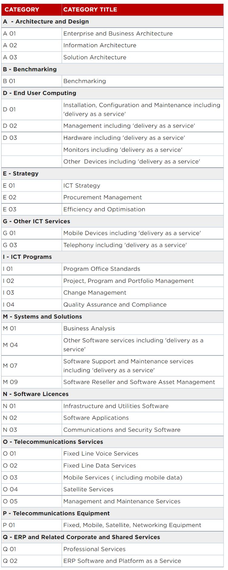 NSW Government ICT Services Scheme 0020 categories